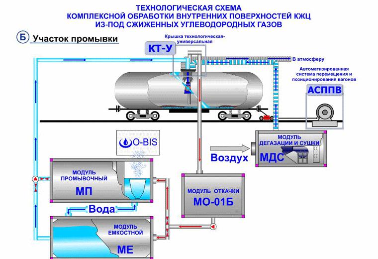 пакет документов для установки газового модуля суг ГАЗель Нижнем