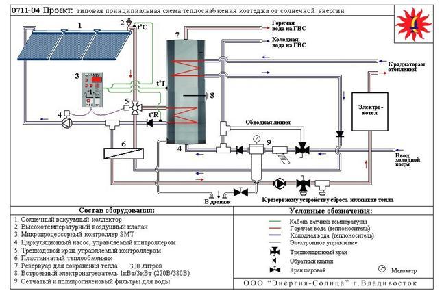 как посчитать газ на нужды гвс,если в многоквартирном доме со своя крышной котельная